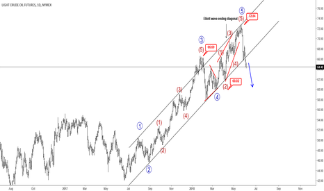 CL1!: CRUDE OIL Is Breaking Lower- Elliott Wave