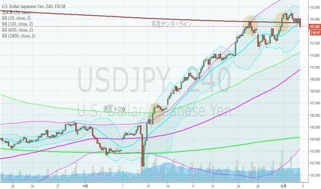 USDJPY: ドル円・4hBM、月足センターラインの攻防