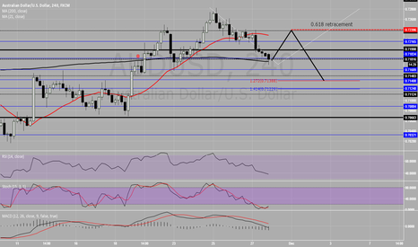 AUDUSD: Retest looming