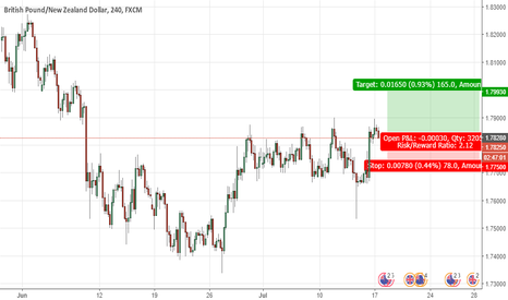 GBPNZD: Long Trade on GBP/NZD
