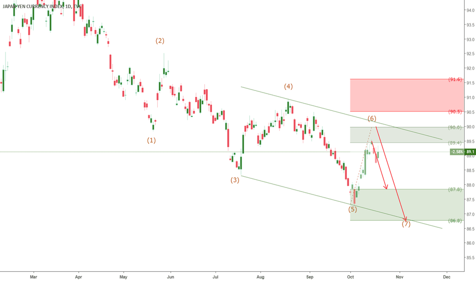 JXY: JXY - Yen Index is still at downtrend