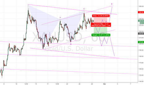 XAUUSD: sell the breakout is a good idea