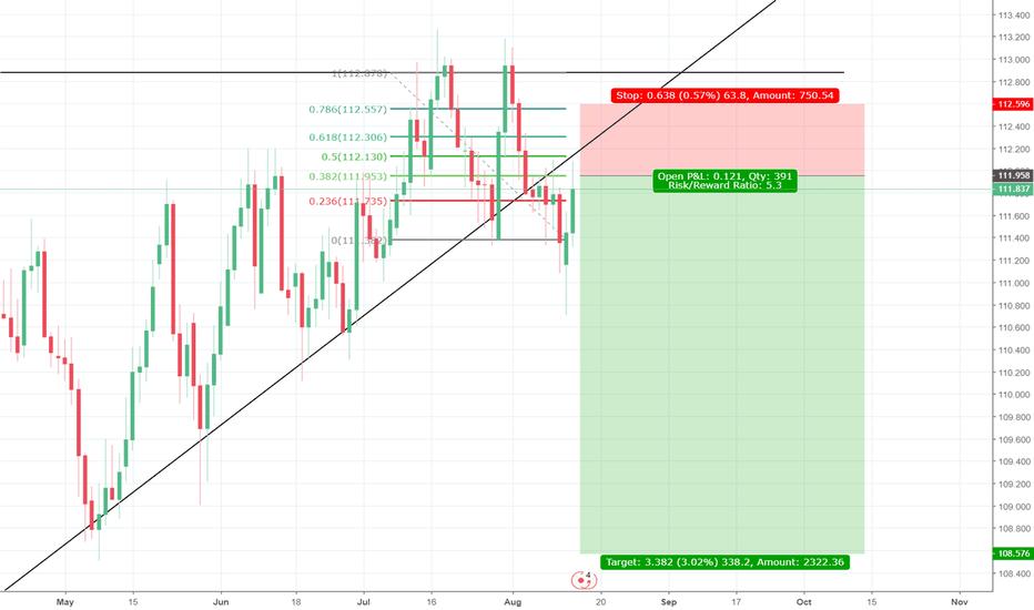 CHFJPY: swissfranc/yen short Signal!