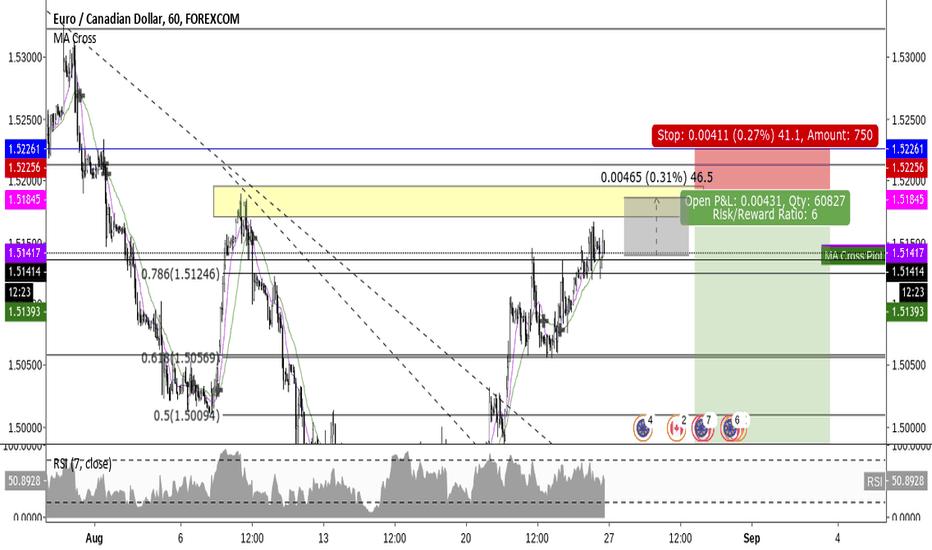 EURCAD: Short EUR/CAD