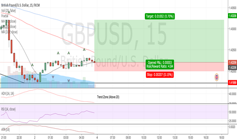 GBPUSD: GBP/USD M15 Prediction