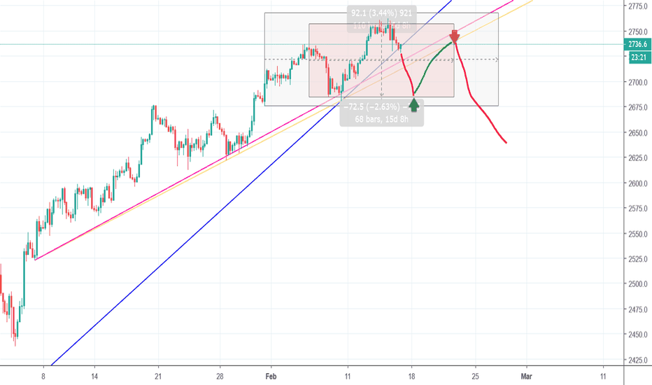 SPX500USD: Idea about possible H&S and following crash