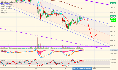 BTCUSD: Last small step down before the real low from the traingle