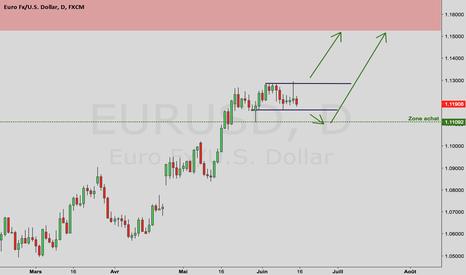 EURUSD: Analyse Forex – EUR/USD
