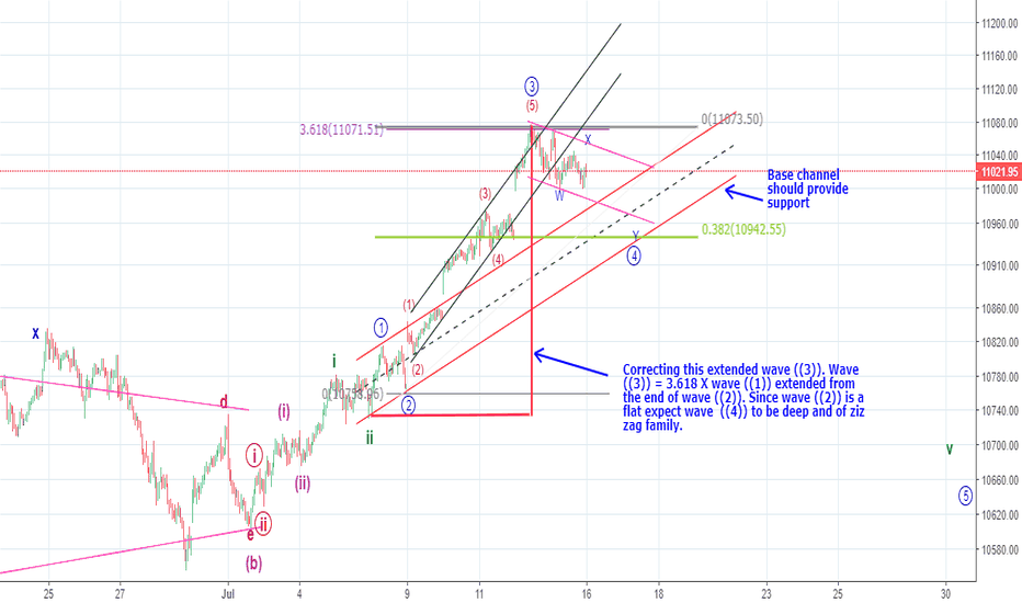 NIFTY: Elliott Wave count for extended wave ((3)) of lesser degree