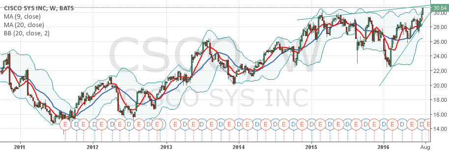 CSCO ASCENDING TRIANGLE PATTERN
