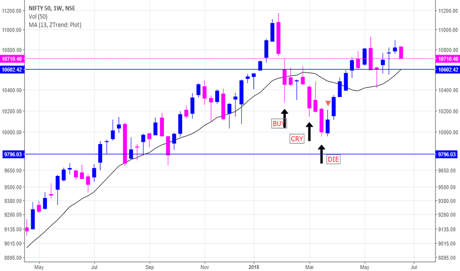 NIFTY: next r v headding towards 10600