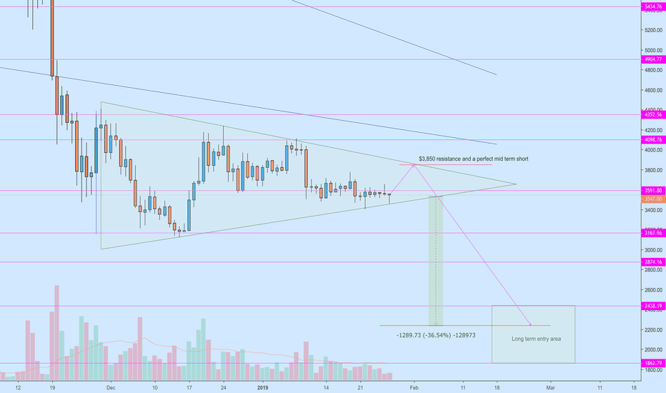 BTCUSD: Will the BTC gods give us another chance to short at $3,850?