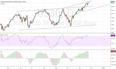 US30: strongest US index?