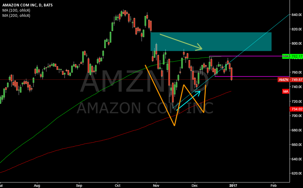 AMZN @ daily @ after W TrendReversal broked, will 200 MA holds ?