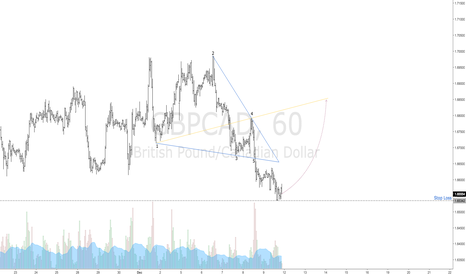 GBPCAD: $GBPCAD | 1hr Bullish Wolfe Wave | 1-4 Target Line