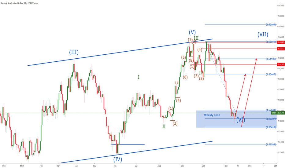 EURAUD: EURAUD = long at Weekly group wave