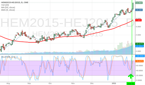 HEM2015-HEJ2015: Short Hog Spread entered 1-22-15. $480 profit, $990 margin.