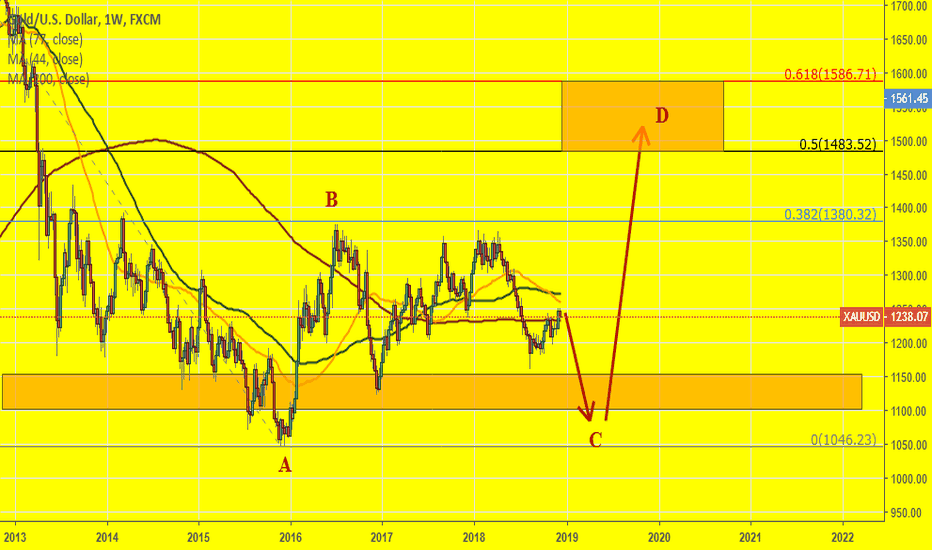XAUUSD: GOLD: How would I prefer to trade it?