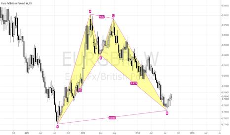 EURGBP:  EURGBP! BULLISH BAT COMPLETED!