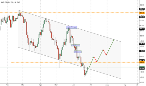 USOIL: USOIL CHANNEL SUPPORT REACHED, HUGE BUY TREND AHEAD!!!!
