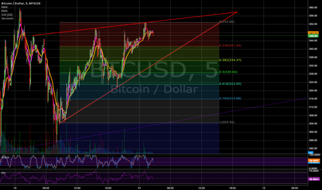BTCUSD: Ascending Triangle Formation