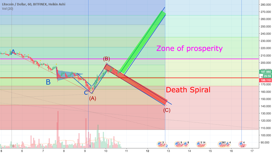 LTCUSD Death Spiral or New Highs?