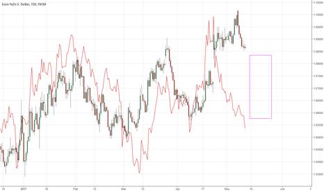 EURUSD: EUR collapsing soon?
