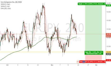 EURJPY: Looking to long EURJPY at support level