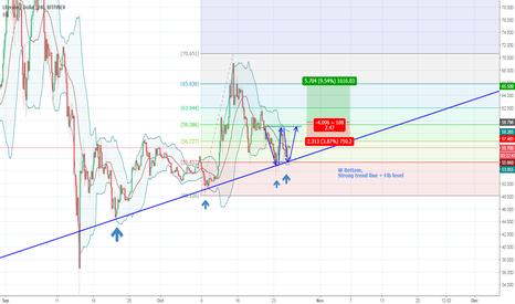 LTCUSD: LTC/USD W Bottom