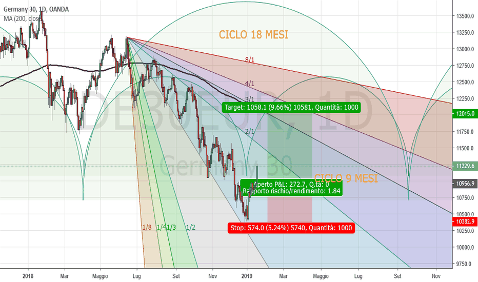 DE30EUR: Dax Daily: idea di long sù ritracciamento