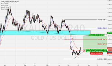 XAUUSD: LONG ON GOLD:XAU/USD