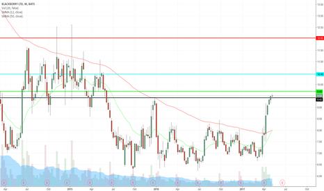 BBRY: BBRY Trading plan