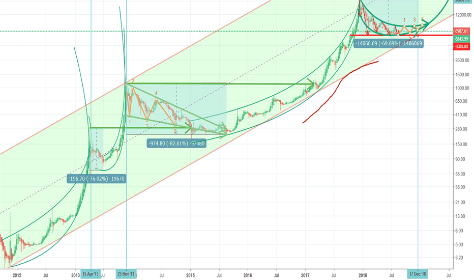 BTCUSD: btcusd 6000 is the buttom, there will be no cheaper Bitcoin