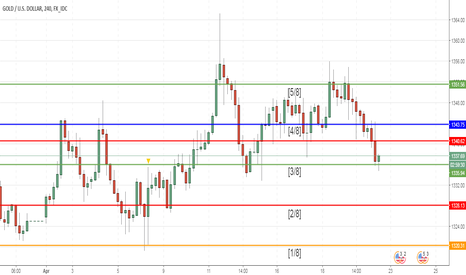 XAUUSD: XAU/USD: general analysis