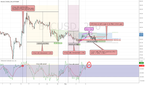BTCUSD: Presenting the Long and short of it... right now.. 4 hourly BTC