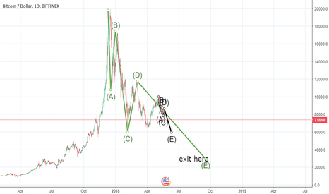 BTCUSD: Bitcoin definitely is going to reach 3000 next few months