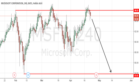 MSFT: Microsoft Short