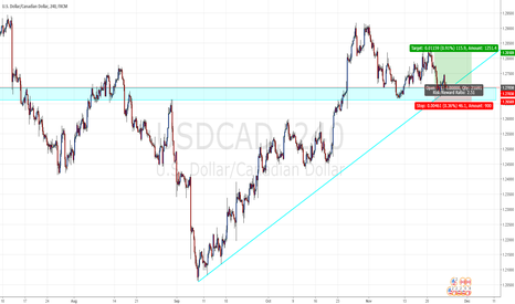 USDCAD: USD/CAD Long Opportunity