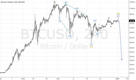 BTCUSD: BTCUSD is poised to turn lower in wave c or 3!