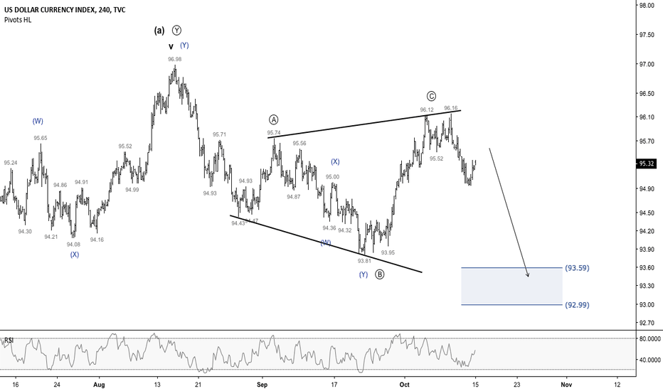 DXY: DXY - Expecting the dollar to weaken this week