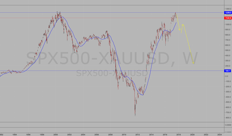 SPX500-XAUUSD: SPX priced on gold.  Speculation