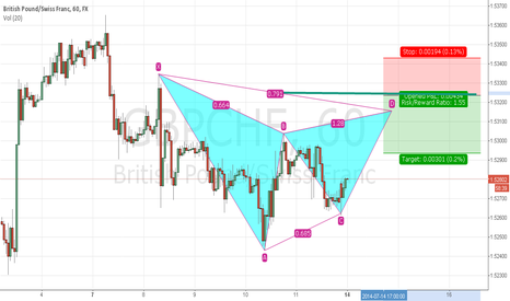 GBPCHF: GBP CHF Beartish Gartley
