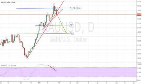 XAUUSD: Sell GOLD with Stop Loss at 1355$
