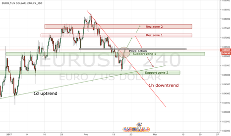 EURUSD: watching for the price action and go long