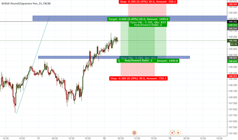 GBPJPY: GBPJPY Long Short potential trades