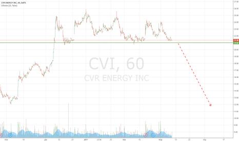 CVI: Продажа CVI