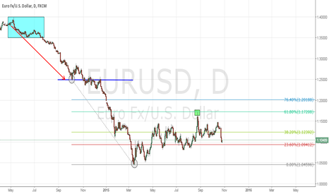 EURUSD: EUR/USD - Some knowledge