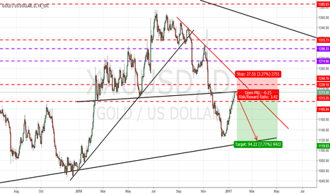 XAUUSD: GOLD: PERFECT SELL SETUP