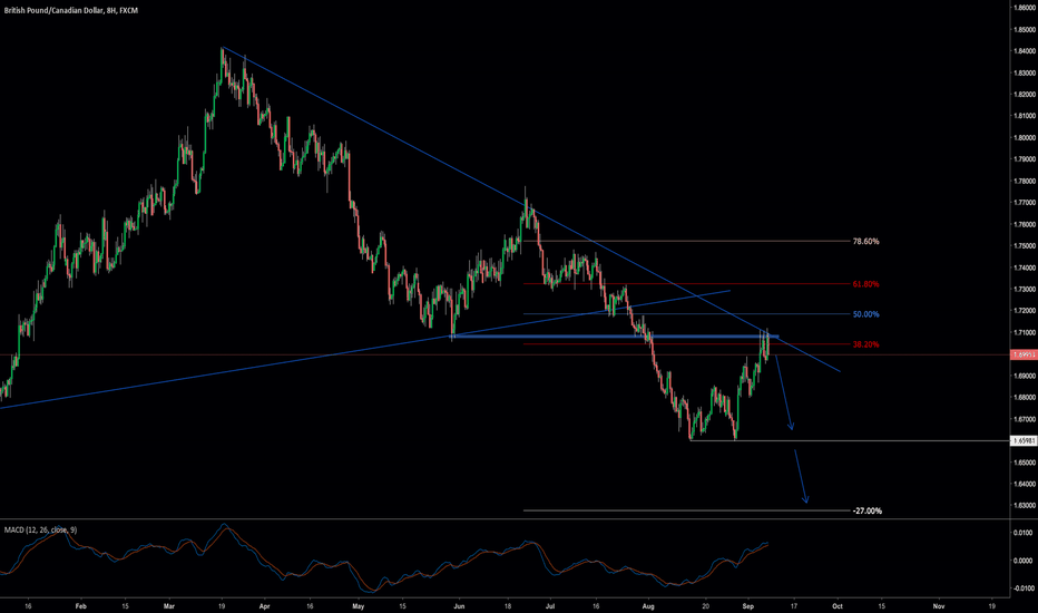 GBPCAD: Possible Downside in GBPCAD