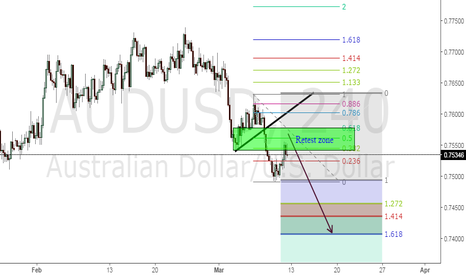 AUDUSD: Sell Position